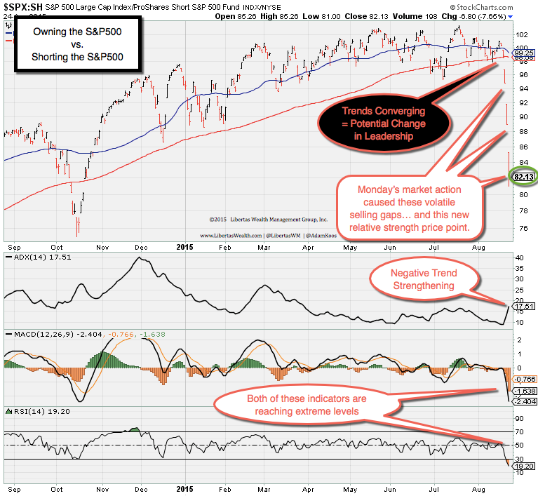 SPX-vs-SH-RS-Chart A Different Kind of Crash