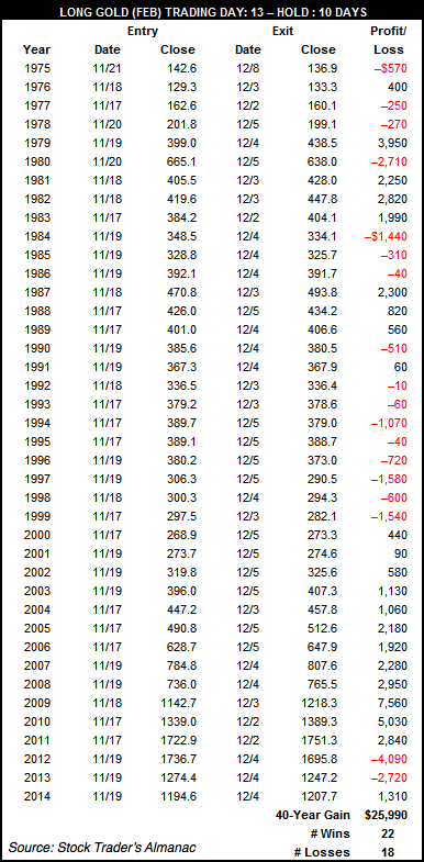 Gold-40-Year-Trade-in-December-Stock-Traders-Alamanac Want to Buy Gold?