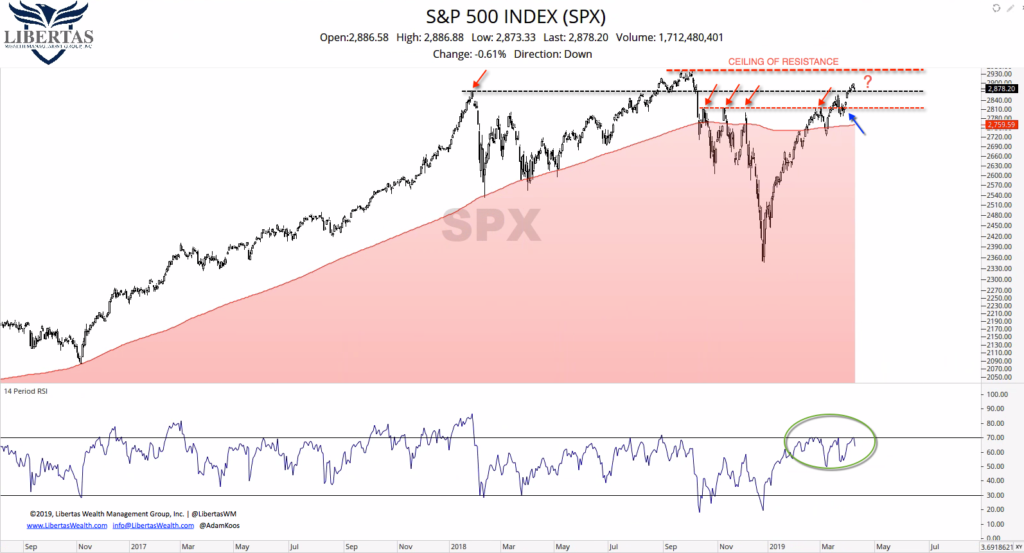 8-SPX-Longer-Term-w-Support-and-Resistance-1024x553 2nd Quarter 2019 Scouting Report