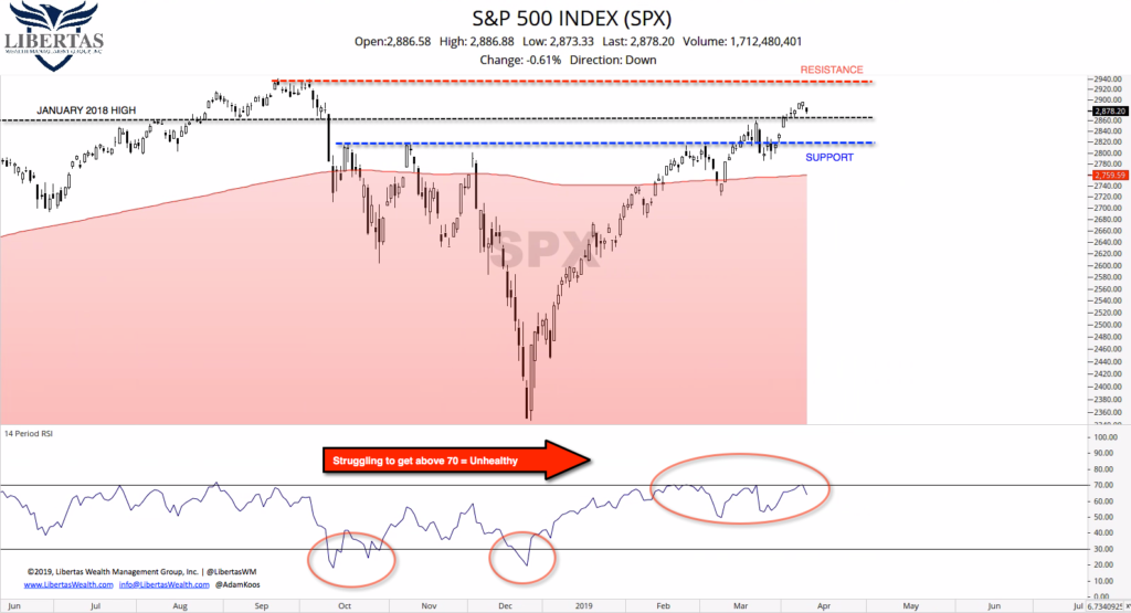 9-SPX-Short-term-w-Support-and-Resistance-1024x555 2nd Quarter 2019 Scouting Report