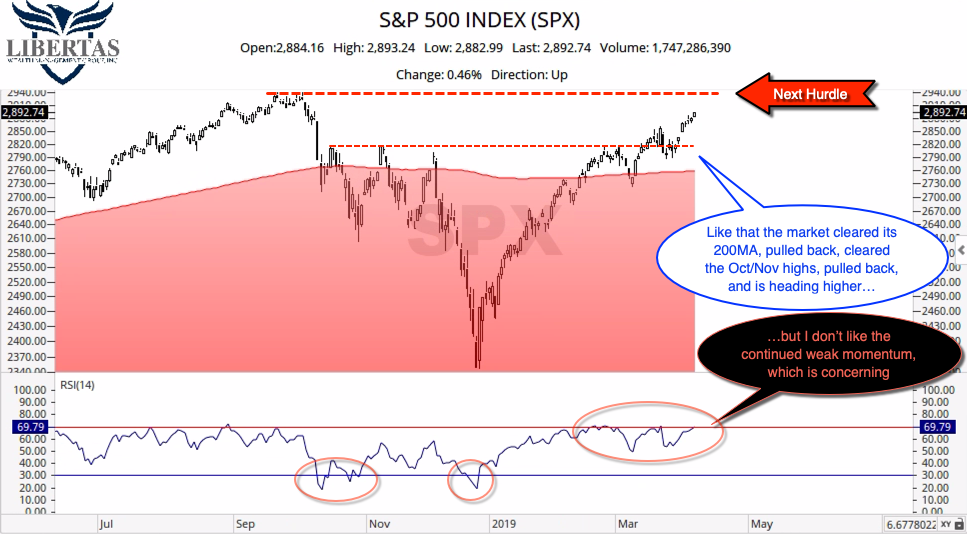 SPX-200-w-Momentum What's To Like In The Stock Market?