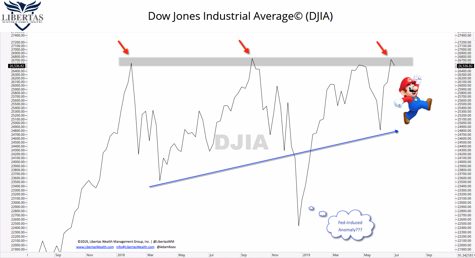DJIA-Resistance-w-Mario What is the Stock Market Going to Do?