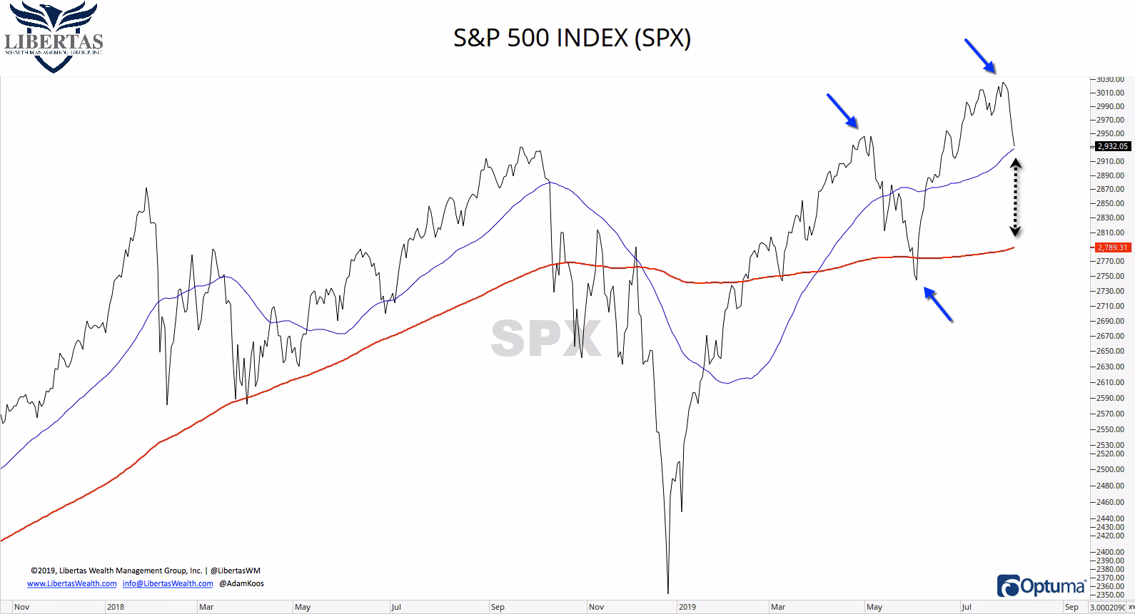 1-SPX-PRICE Trade War...Again?
