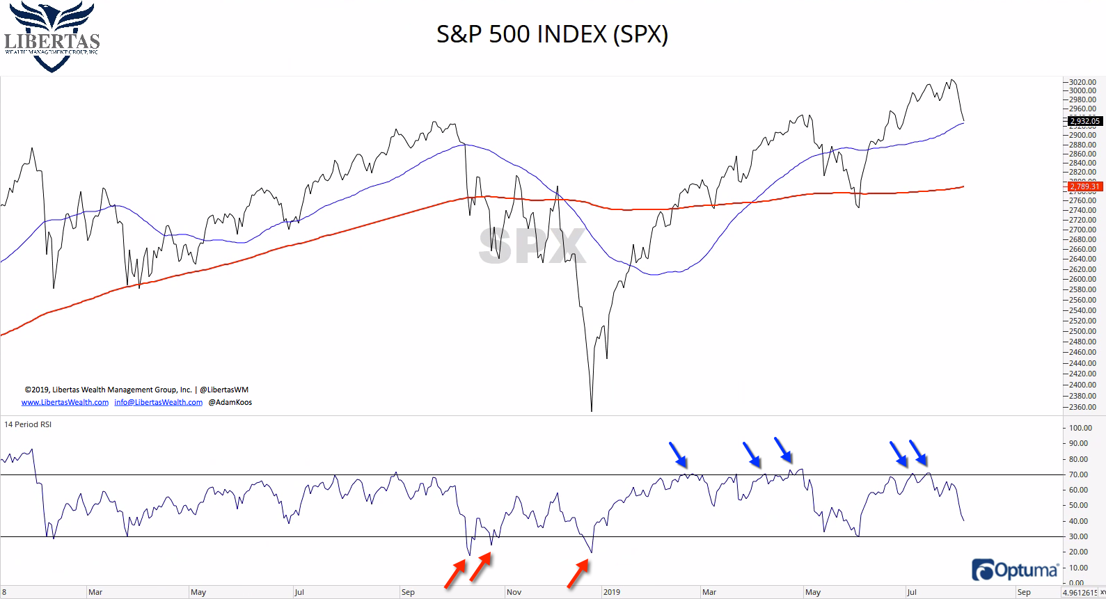 3-SPX-MOMENTUM Trade War...Again?