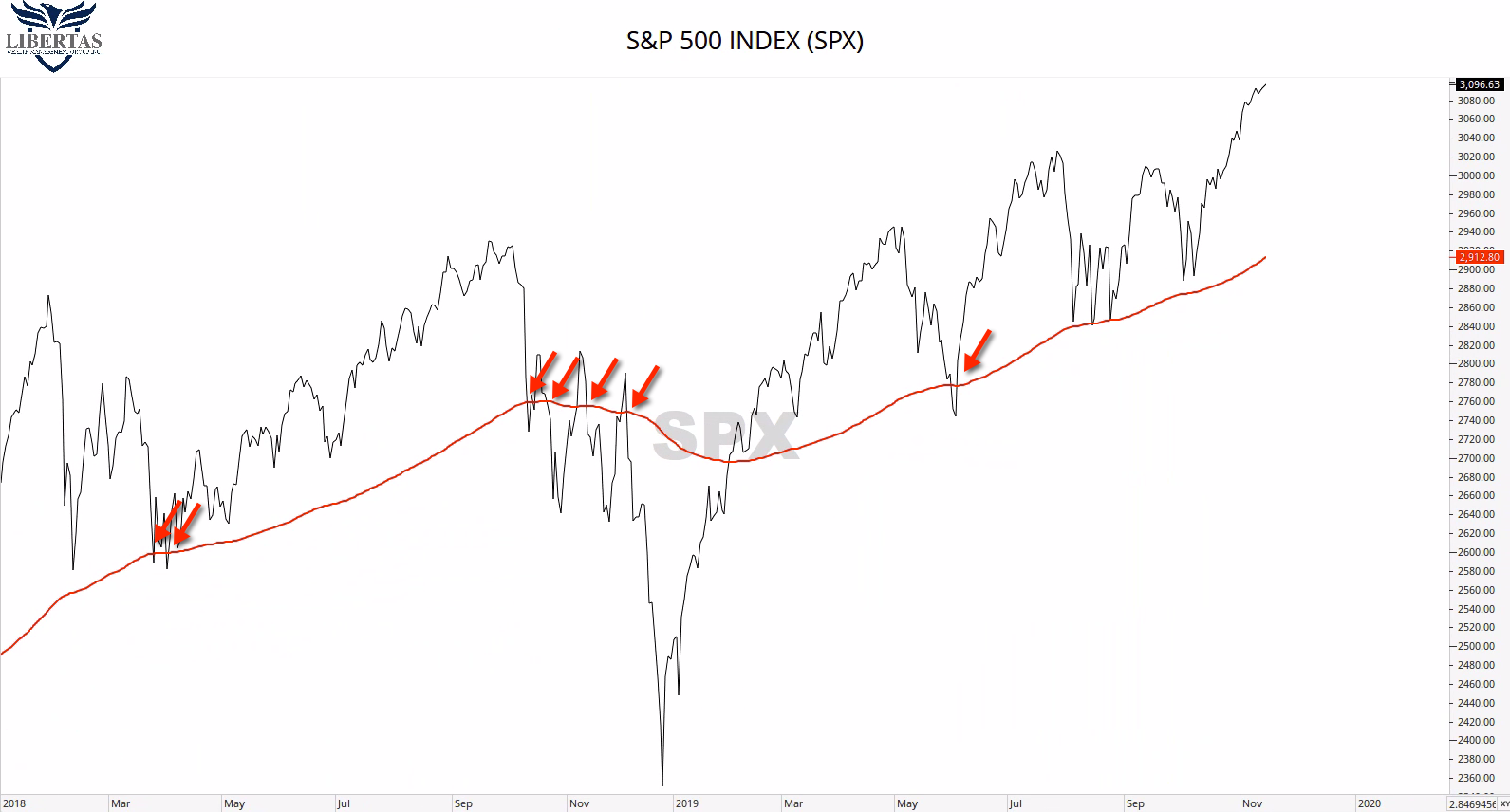 SPX-with-200MA NERDvember #2 -- How To Determine The Stock Market's Trend