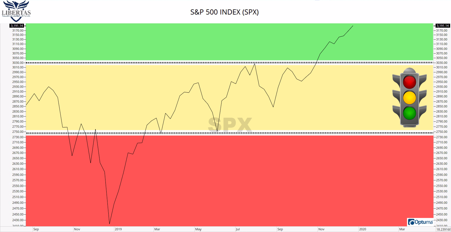 SPX-Traffic-Light Trump Impeached! Now What?