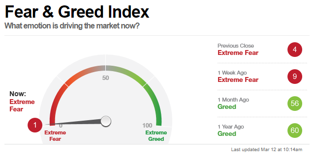 1-FearGreed-Index Putting the Defense on the Field