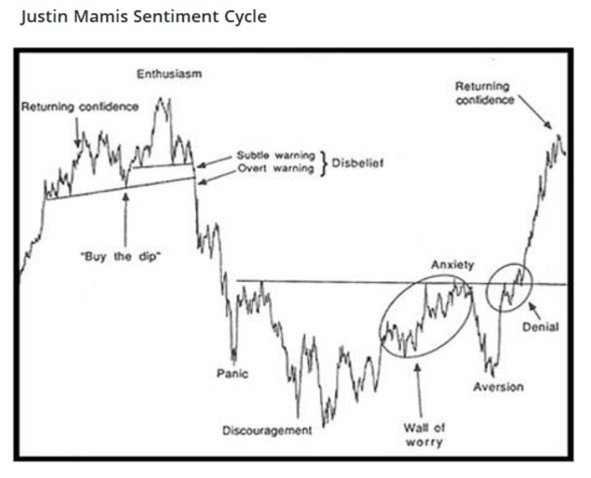 Justin-Mamis-Sentiment-Cycle What the Stock Market Needs is Mouthwash