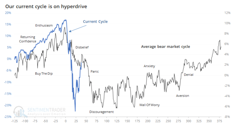 Mamis-Sentiment-Cycle-Overlay-with-Current-Day What the Stock Market Needs is Mouthwash