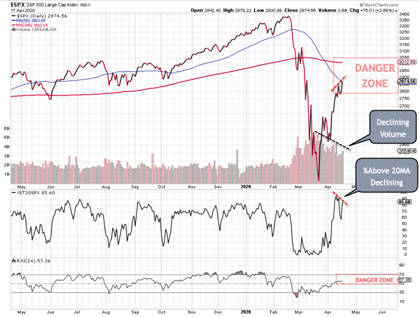 SPX-Danger-Zones-w-Divergence What the Stock Market Needs is Mouthwash