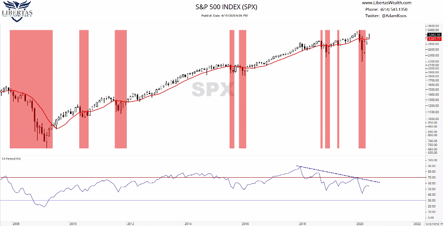 """Picture5 The CA$H Podcast #20-""""Mixed Signals, A Stock Market Update"""""""