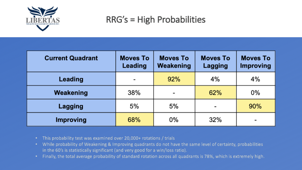 """3-RS-Probabilities-1024x576 The CA$H Podcast #28- """"Managing Risk"""""""