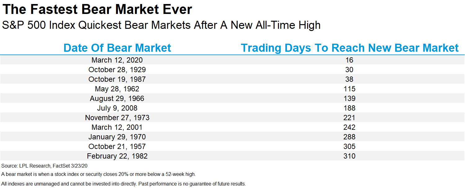 Fastest-Market-Crash-Ever Is This Time Different?