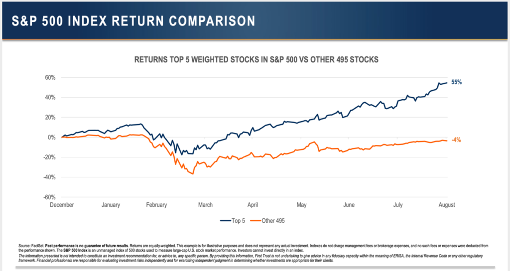 Biggest-Companies-ROR-vs.-SPX-1024x544 Long-Term Picture Makes a Turn for the Positive
