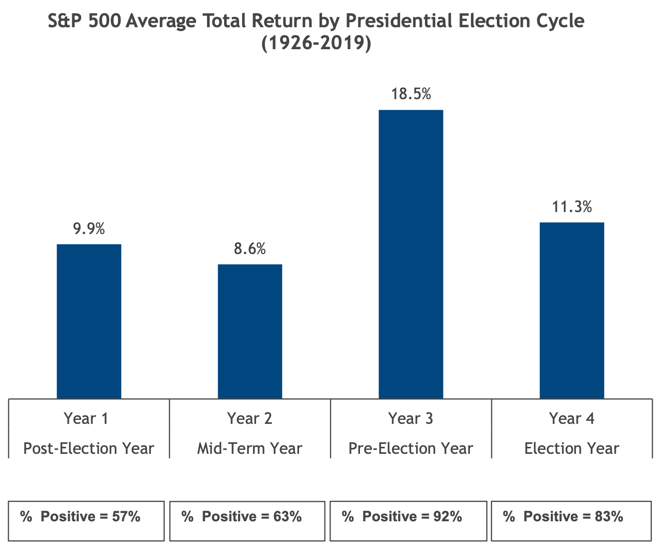 ROR-Presidential-Cycle-1926-19 Stock Market Performance in Post-Election Years