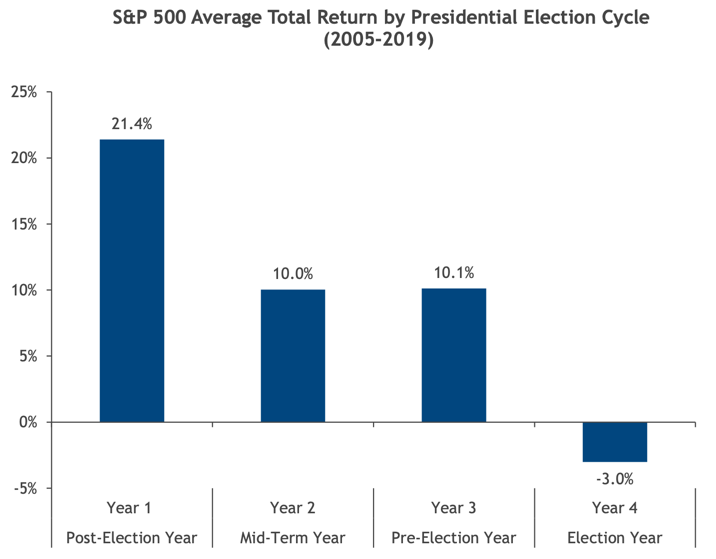 ROR-Presidential-Cycle-2005-19 Stock Market Performance in Post-Election Years