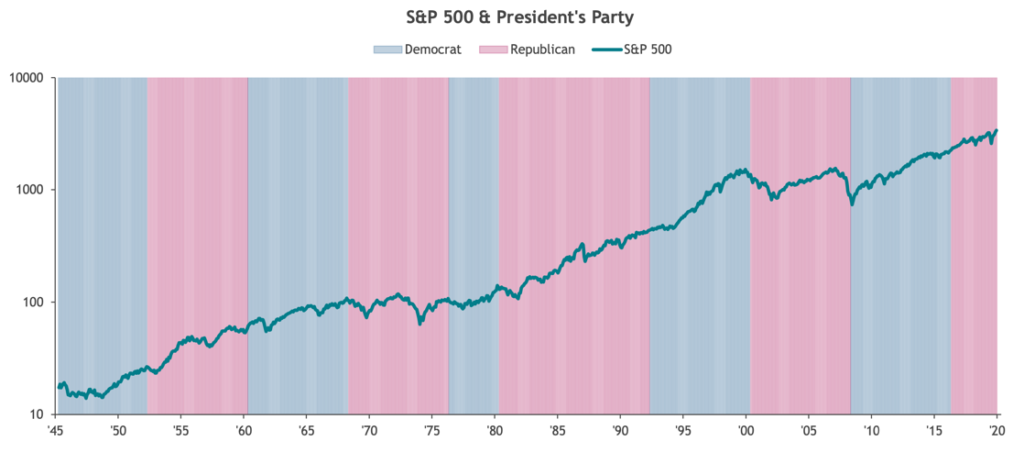 SPX-Chart-by-Presidential-Party-1024x452 One Week Until Election Day