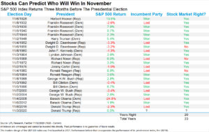 """1-Election-Table-300x189 The CA$H Podcast #40 - """"Election Day Stock Market Update!"""