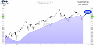 """16-SPX-TRYING-to-Get-Above-Water-Today-300x144 The CA$H Podcast #40 - """"Election Day Stock Market Update!"""