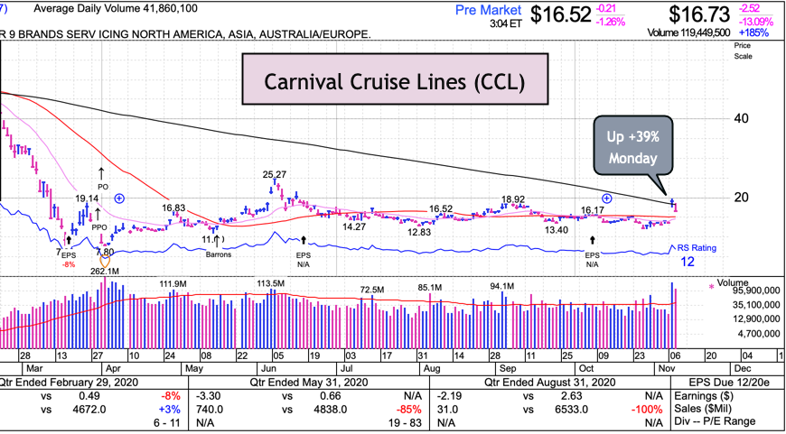 CCL-Garbage-Chart With Nerdvember Comes Strange Markets