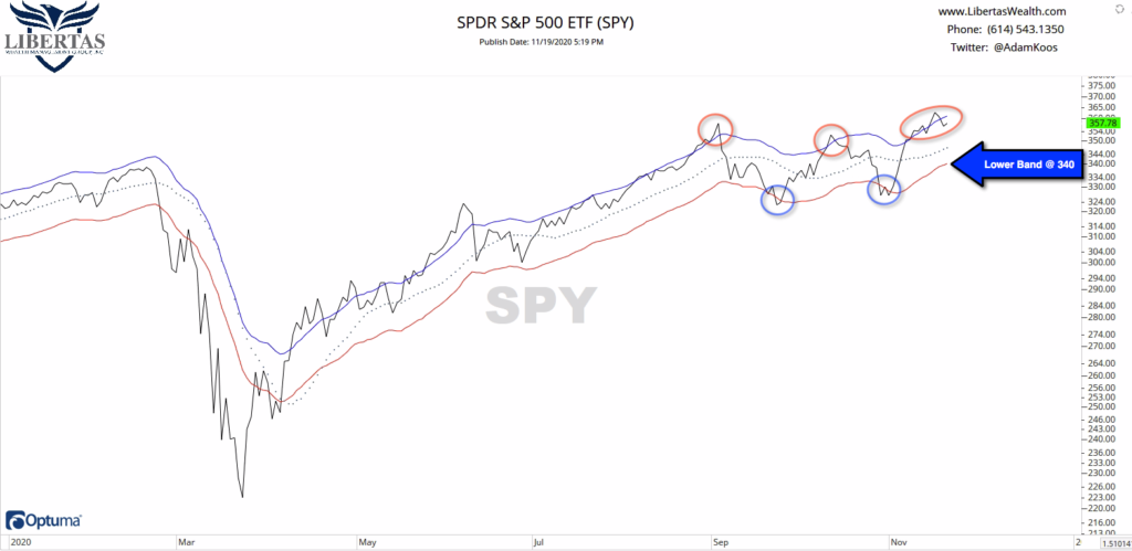 """SPX-w-MA-and-3-bands-1024x499 Weekly Market Commentary-""""What COVID's Return Means for the Stock Market"""""""