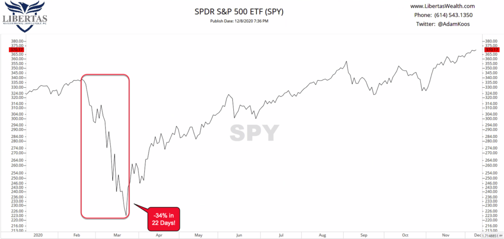 """1-SPX-1024x485 The CA$H Podcast #46 - """"Reflecting Back on 2020"""""""