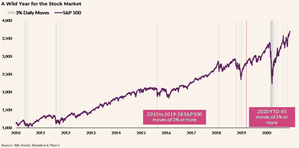 """SPX-plus-vs-minus-3-days-1024x509 The CA$H Podcast #46 - """"Reflecting Back on 2020"""""""