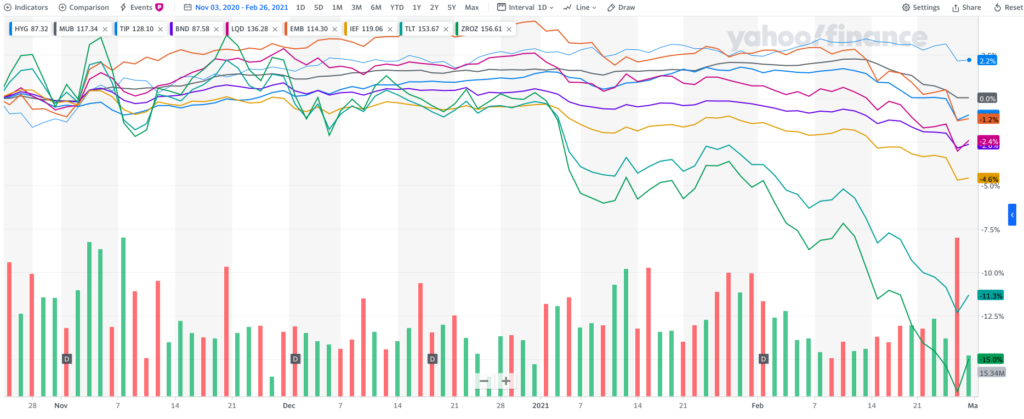 """1-Bond-Comparison-Chart-1024x419 The CA$H Podcast #54 - """"The Bond Market is DROWNING!...and the Stock Market is Jumping in After Them!"""""""
