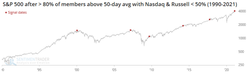 """9-SentimenTrader-State-on-Catching-Up-vs-Down-1024x306 The CA$H Podcast #63 - """"Sell in May...and Go Away?!"""""""